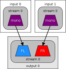 2 mono files to stereo diagram