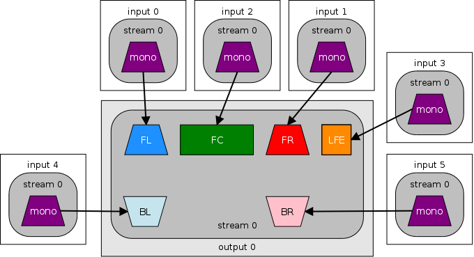 6 mono inputs to 5.1 output