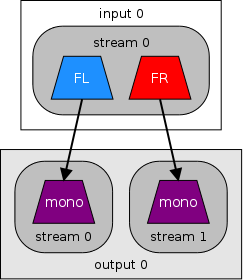 stereo to 2 mono streams diagram